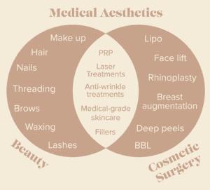 Medical Aesthetics Diagram